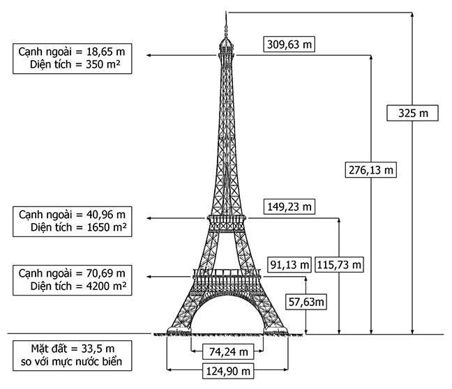 mô hình thể hiện kích thước của tháp eiffel